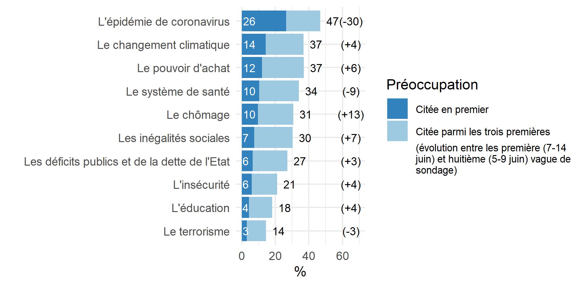 Figure 1 - les préoccupations principales des Français au moment de la première et de la huitième vague